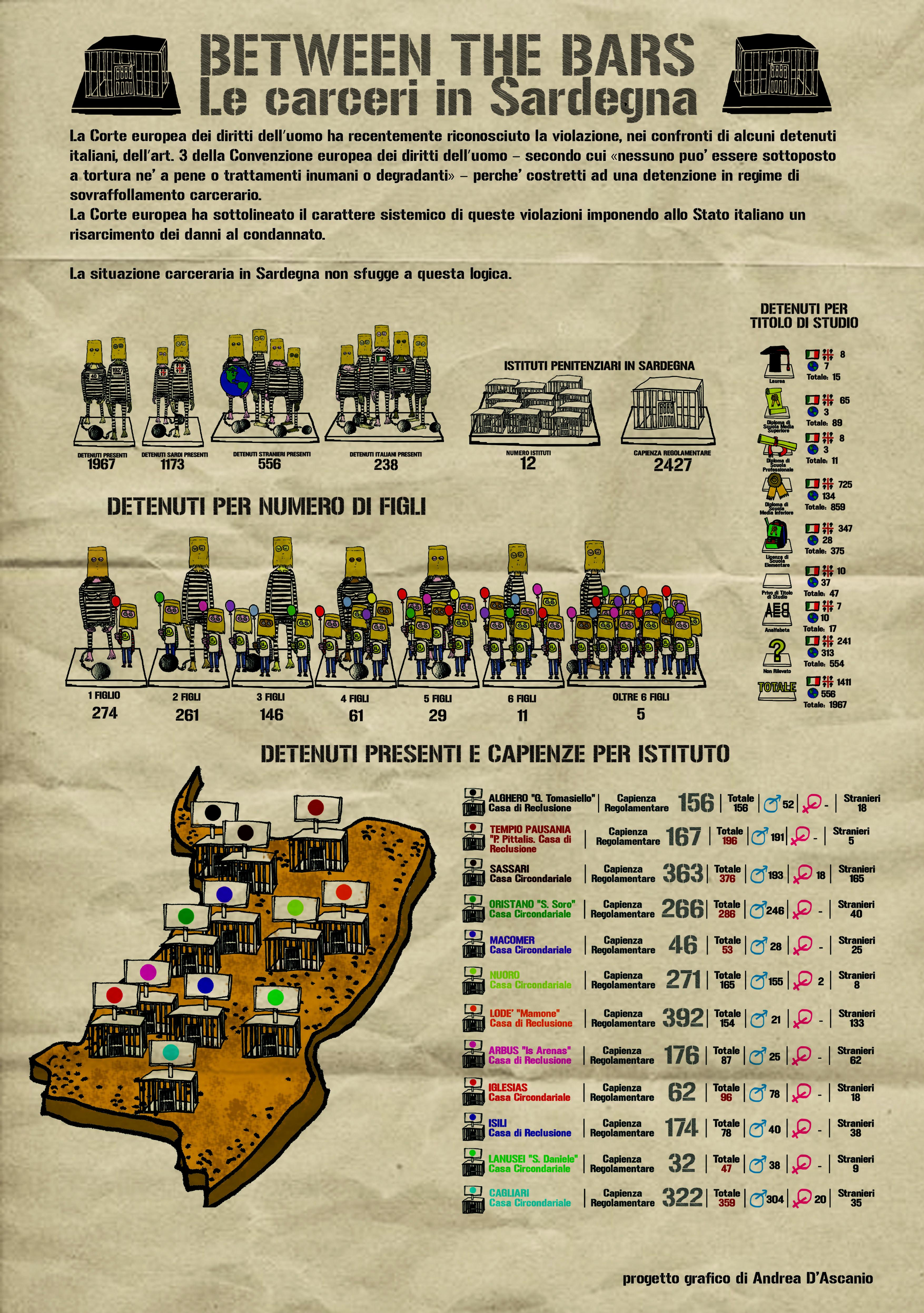 Infografica sulle carceri in Sardegna