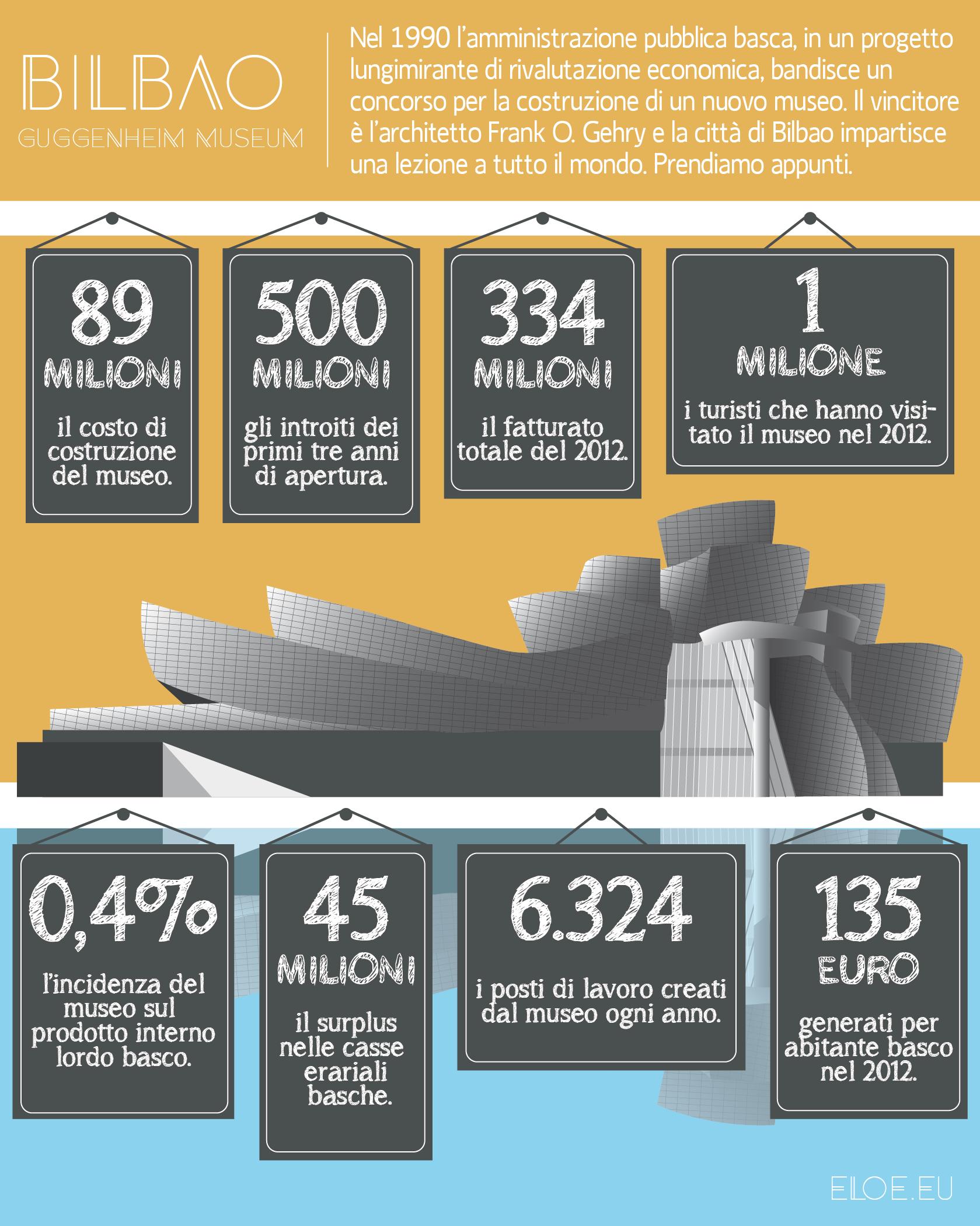 Infografica introiti Guggenheim Museo a Bilbao