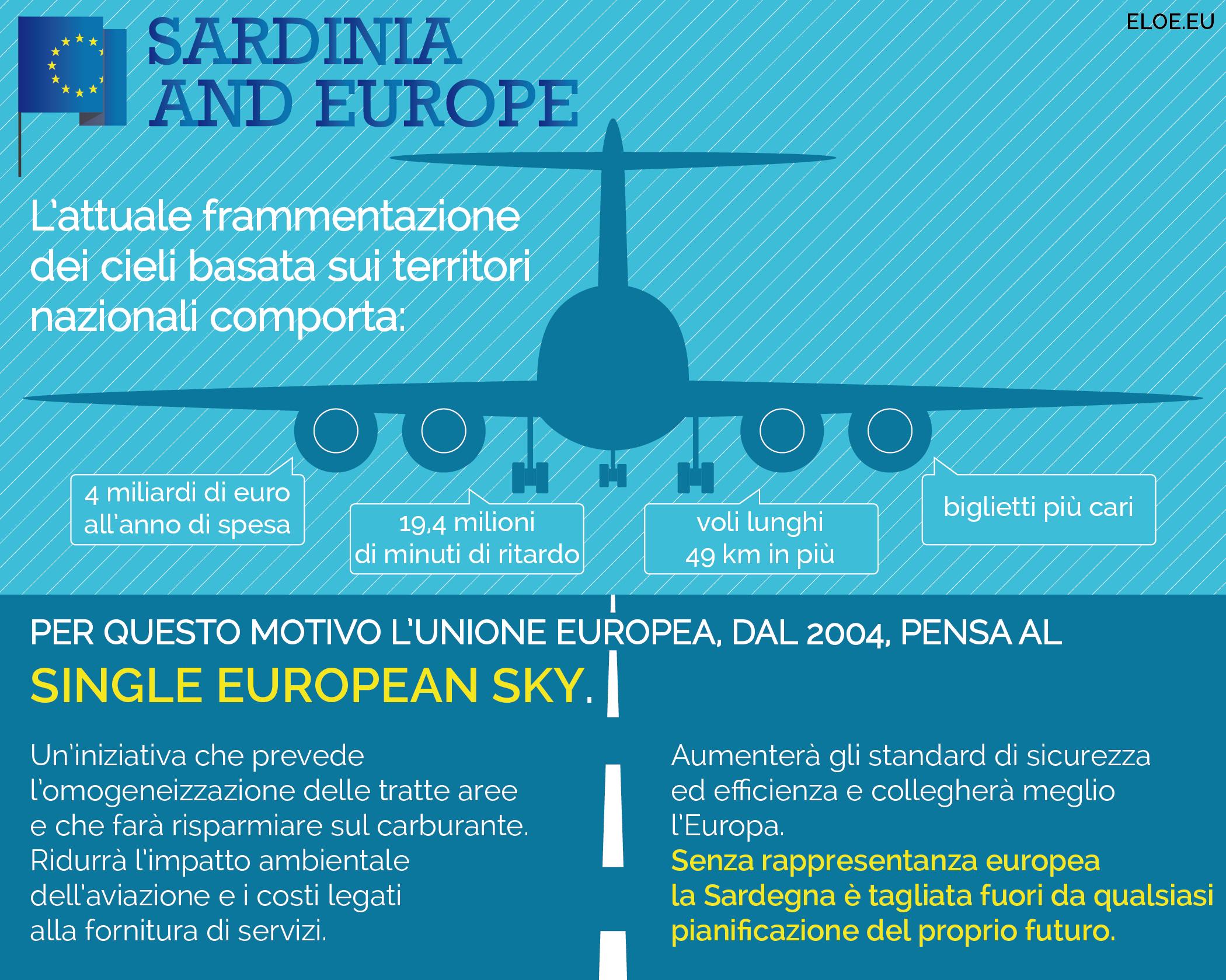 Infografica Single European Sky