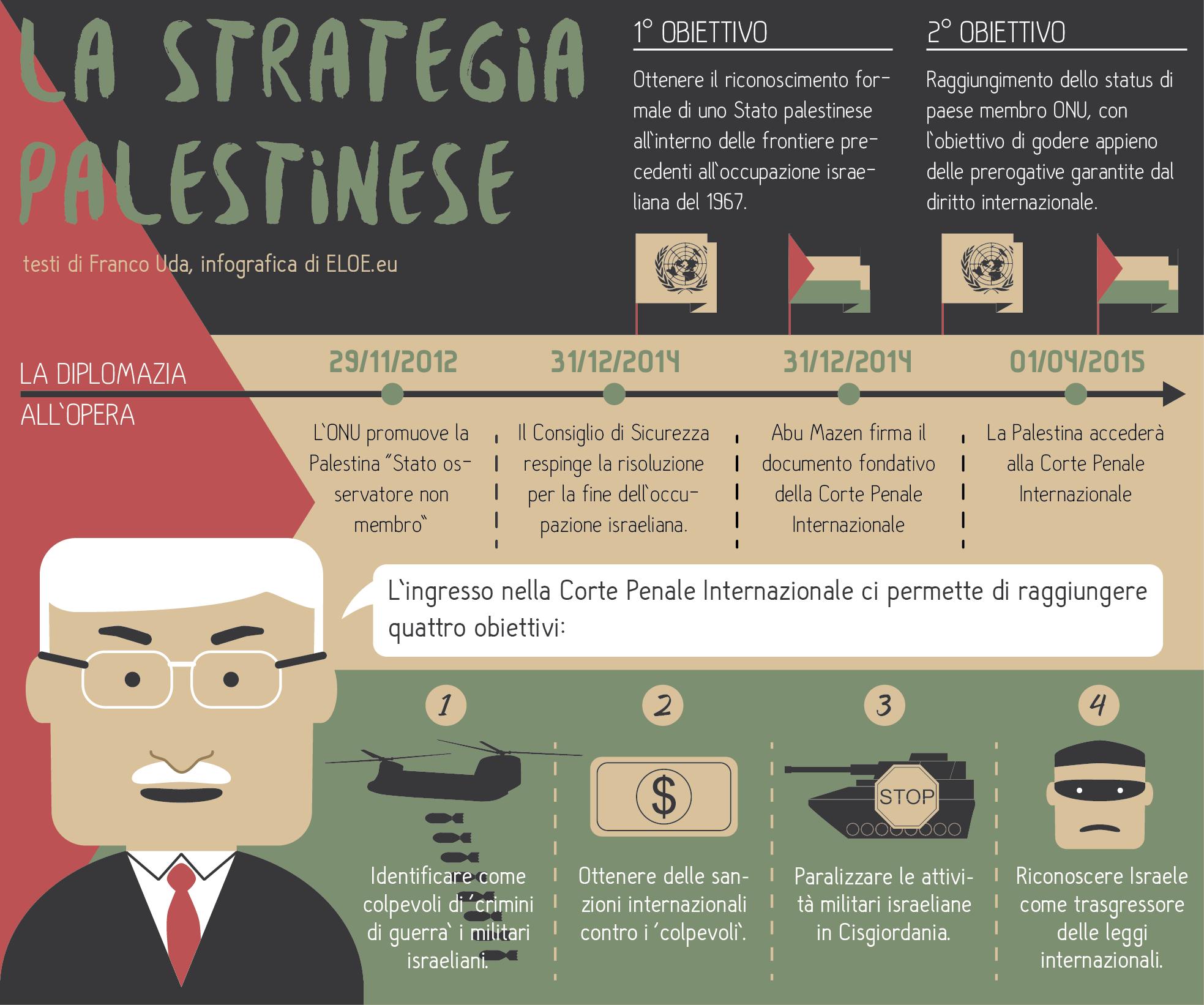 Infografica sulla strategia diplomatica di Abu Mazen in Palestina