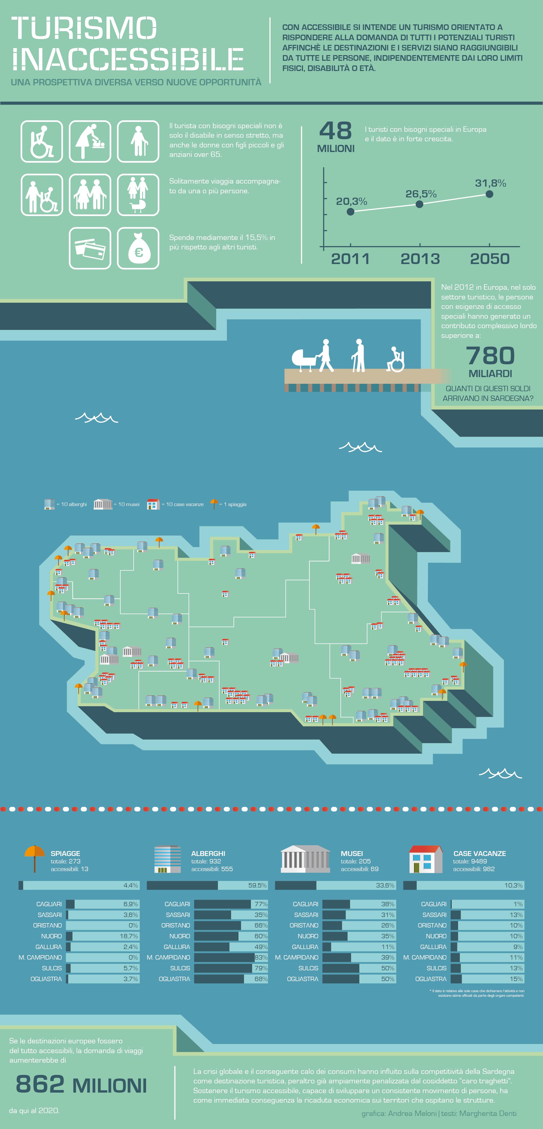 Infografica Turismo Inaccessibile in Sardegna