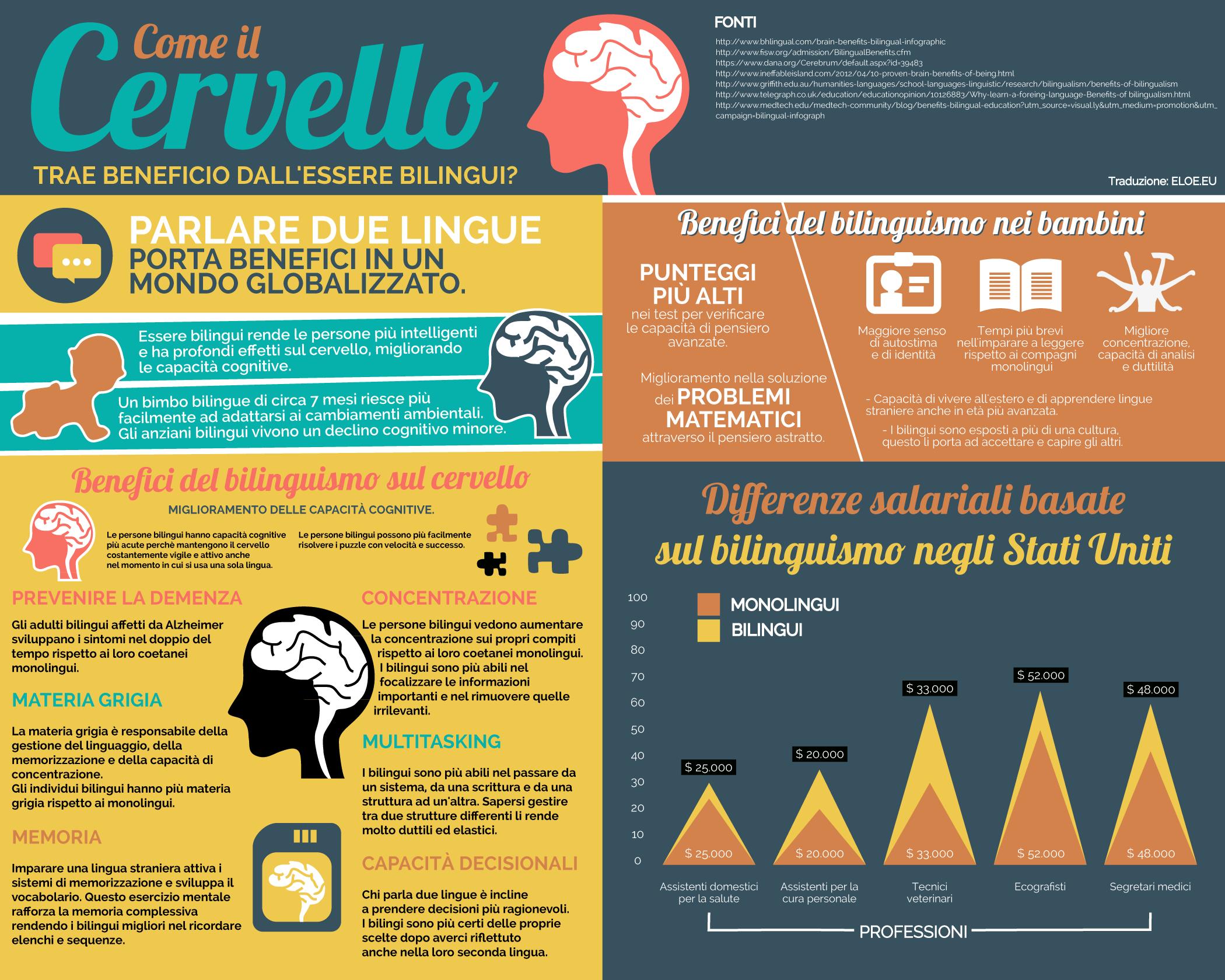 Infografica bilinguismo: il cervello trae tanti benefici dall'essere bilingue