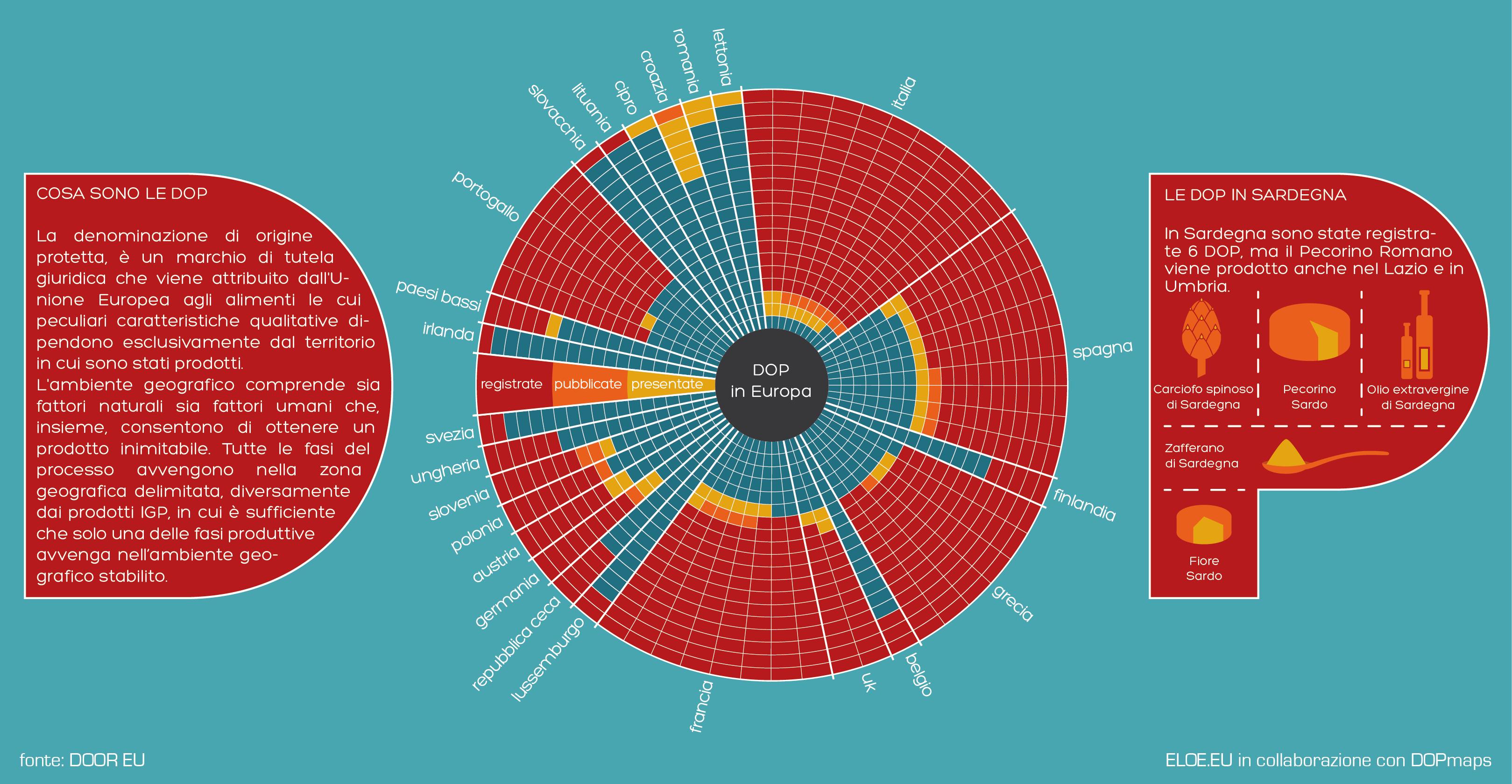 Infografica sui prodotti DOP D.O.P. in Sardegna e in Europa